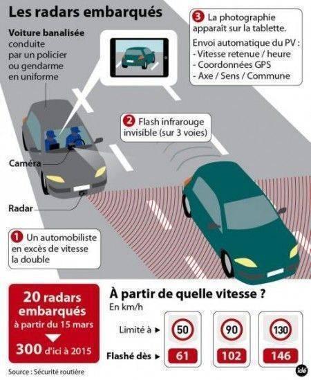 limites_vitesse_radars_embarques