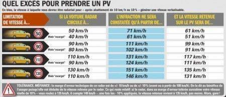 vraies vitesses sanctionnes radars embarques